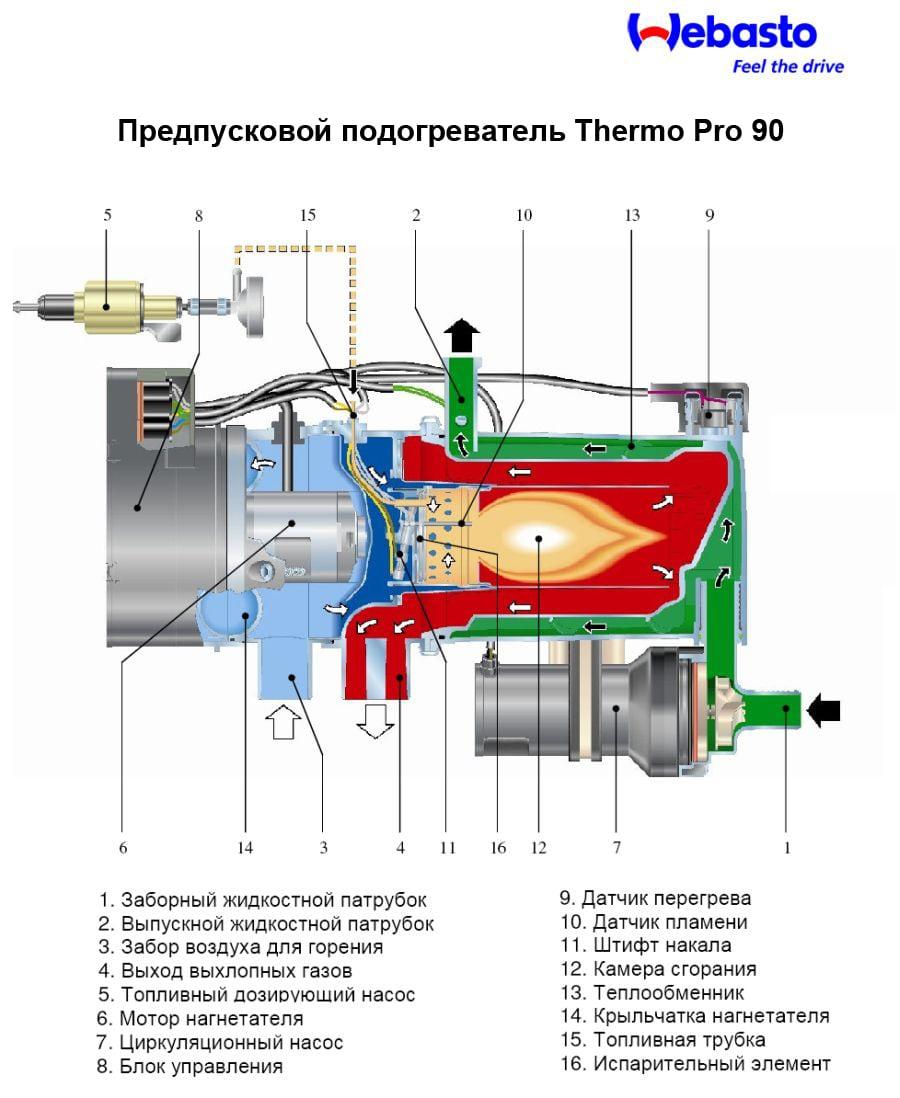 Webasto Thermo Pro 90 в разрезе